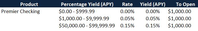 Best Savings Account Interest Rates Image_1