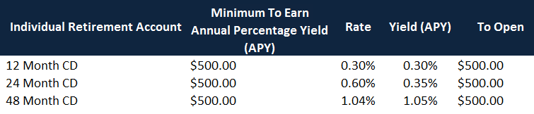 Best Savings Account Interest Rates On An IRA Image