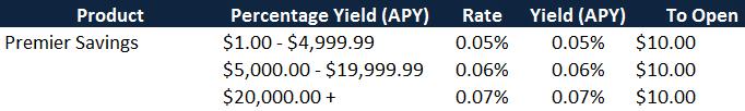 Best Savings Account Interest Rates Image 2
